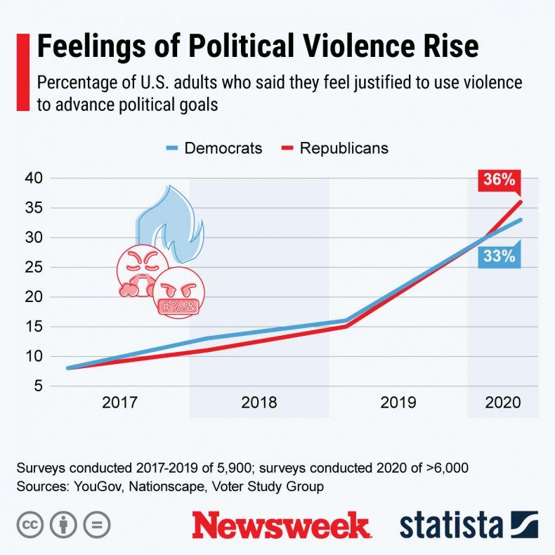 U.S. feelings on political violence
