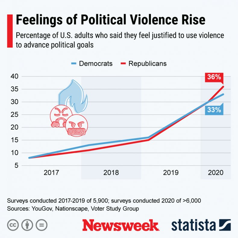 Statista graphic on political violence