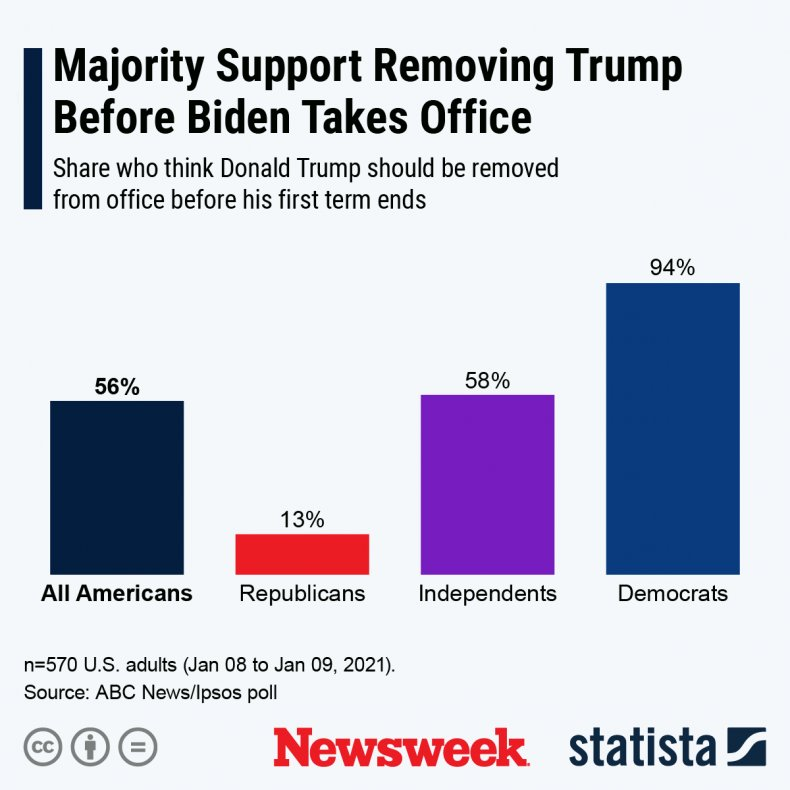 trump removal from office graph