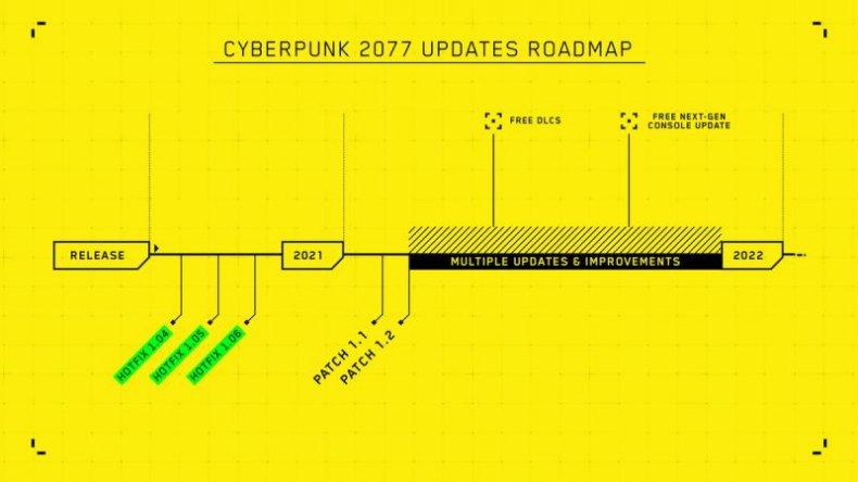 cyberpunk 2077 updates roadmap
