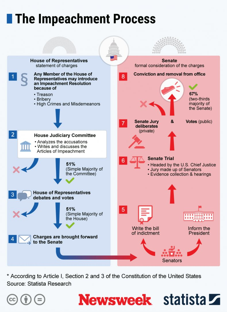 U.S. indictment process