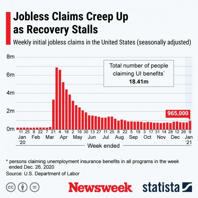 U.S. Unemployment Numbers, December 2020