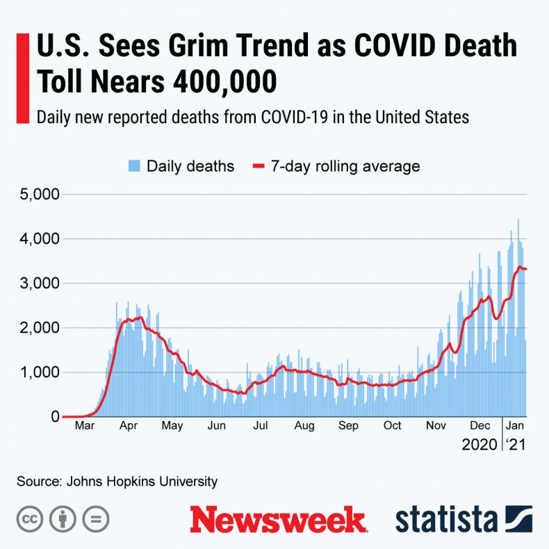 daily covid deaths statista graph
