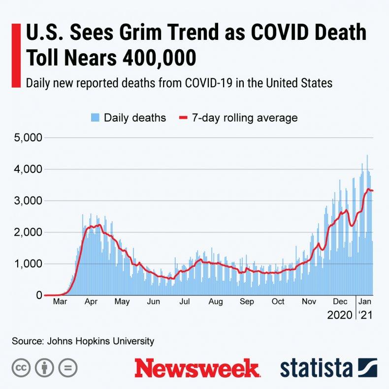 Daily U.S. COVID death toll