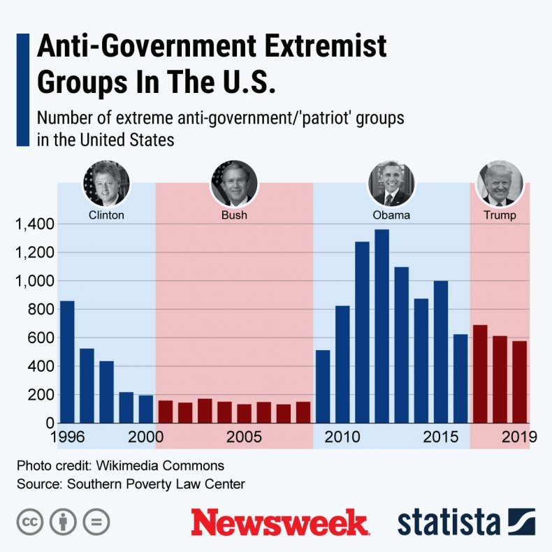 Anti-government groups in United States - Statista