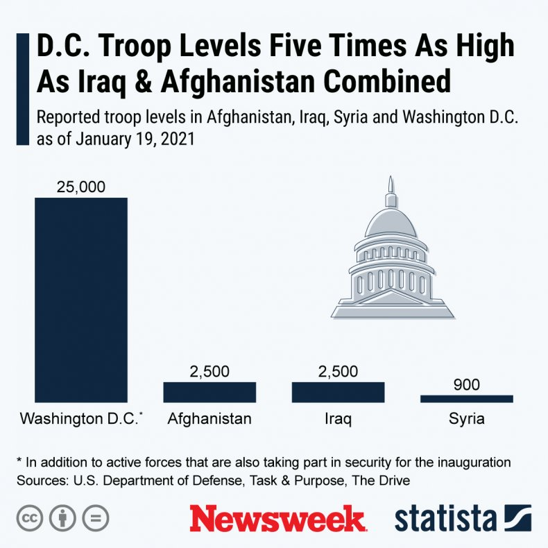 Washington D.C. Troops for Inauguration Day Statista