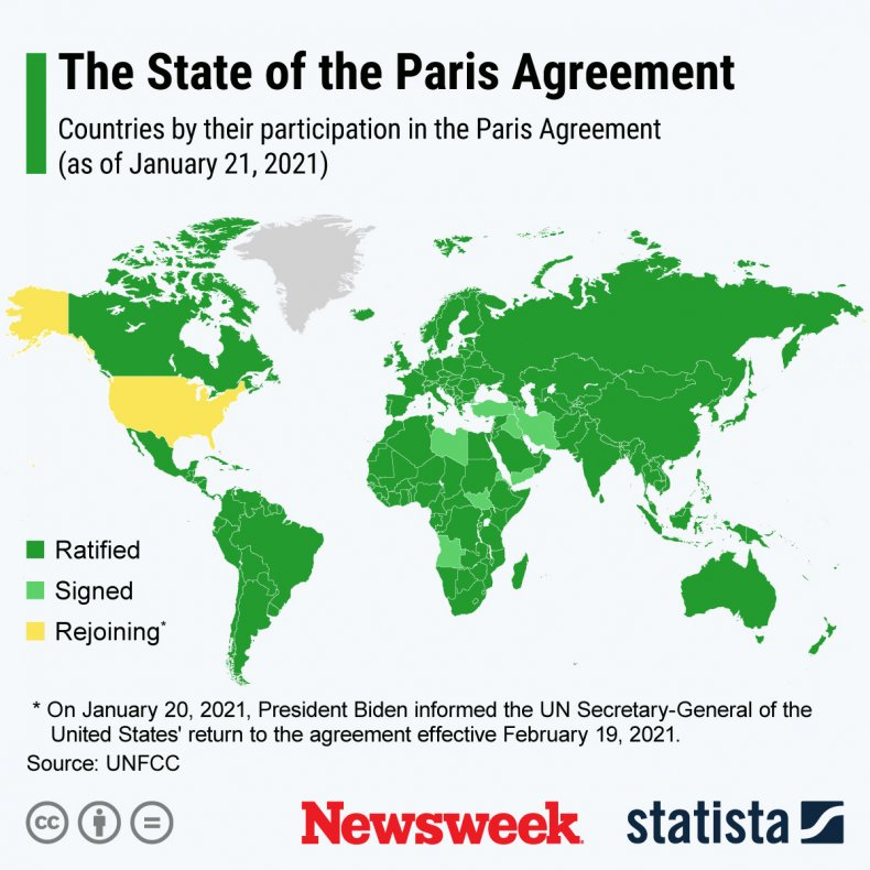 U.S. Rejoins Paris Agreement - Statista