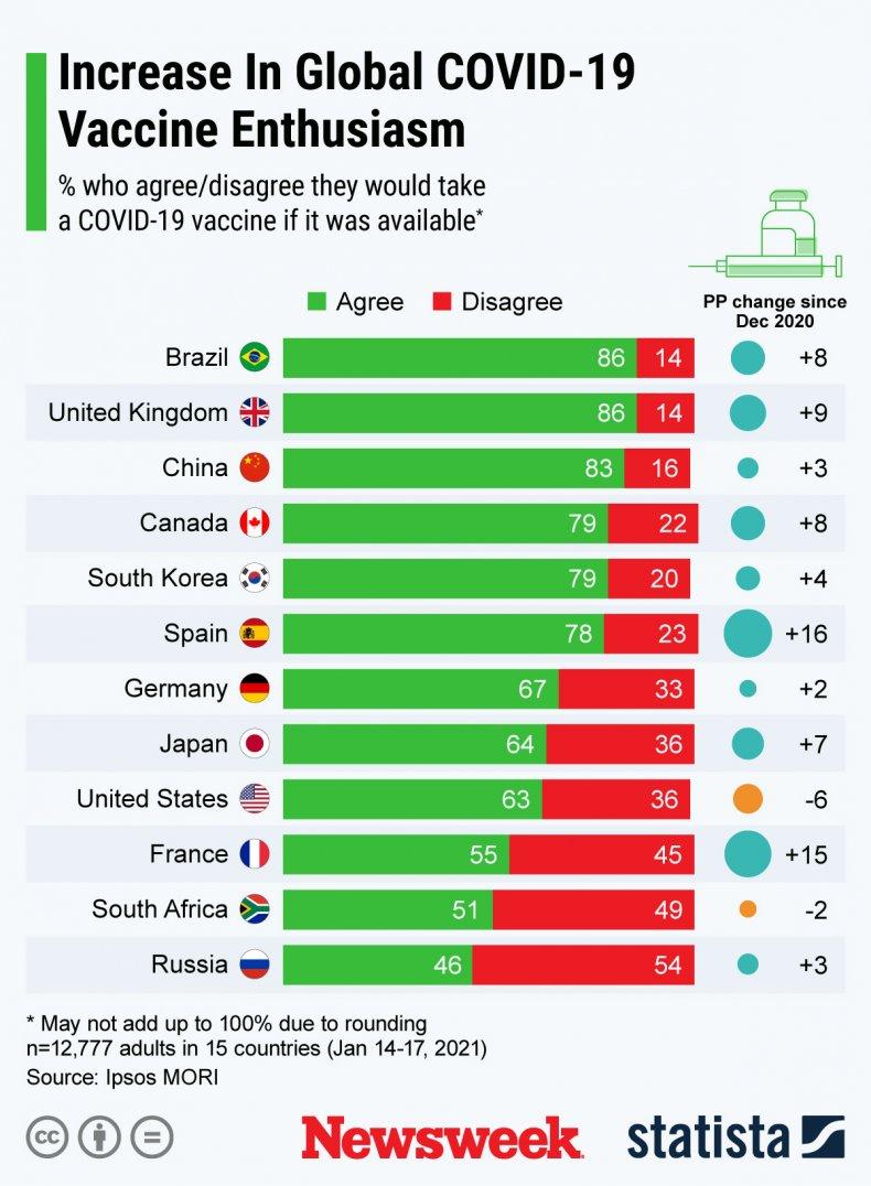 Vaccine willingness around the world - Statista