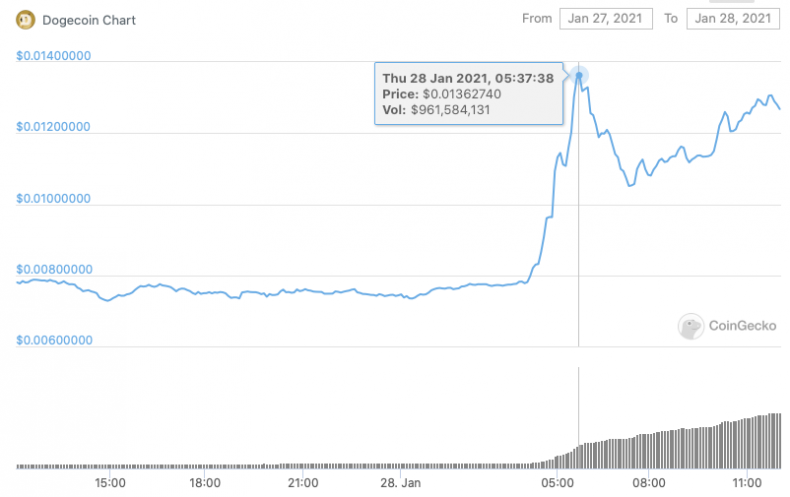 Dogecoin price rise