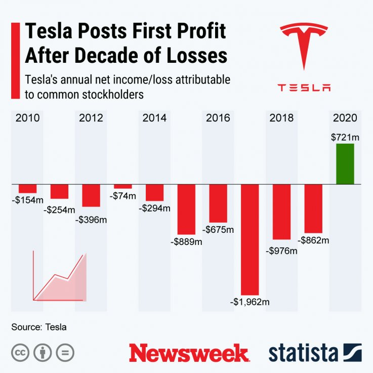 Tesla results - Statista