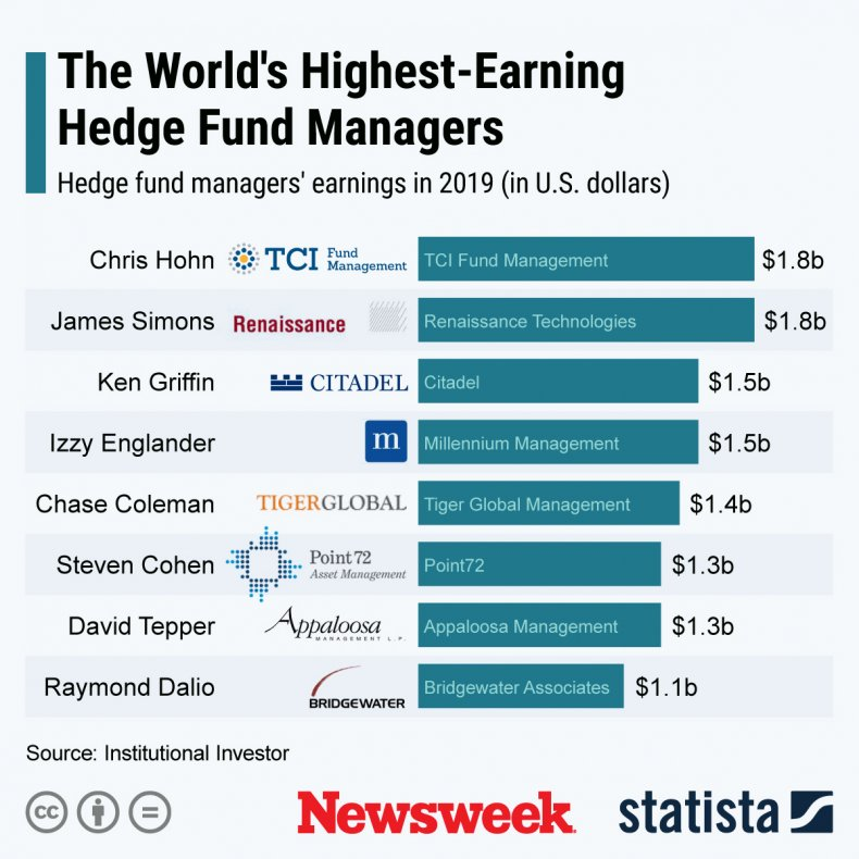 World's highest-earning Hedge Fund managers