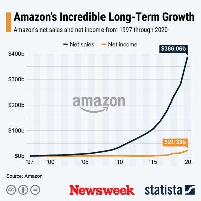 Amazon Growth - Statista