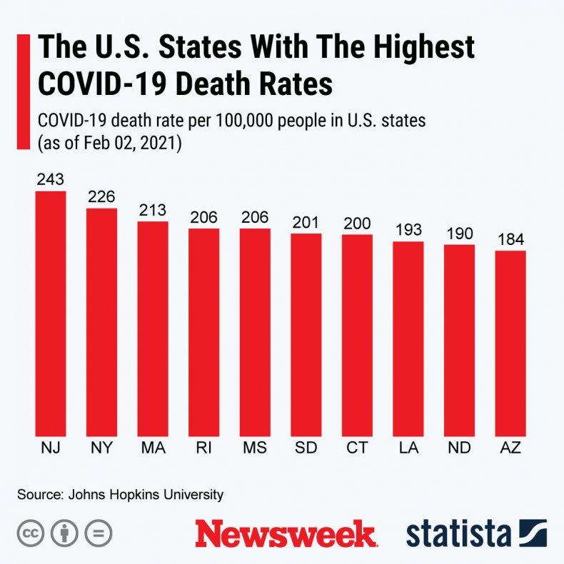 Highest COVID Death Rates - Statista
