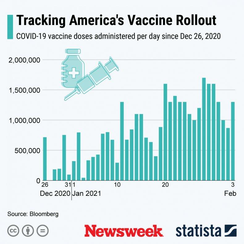 COVID vaccine rollout in U.S. - Statista