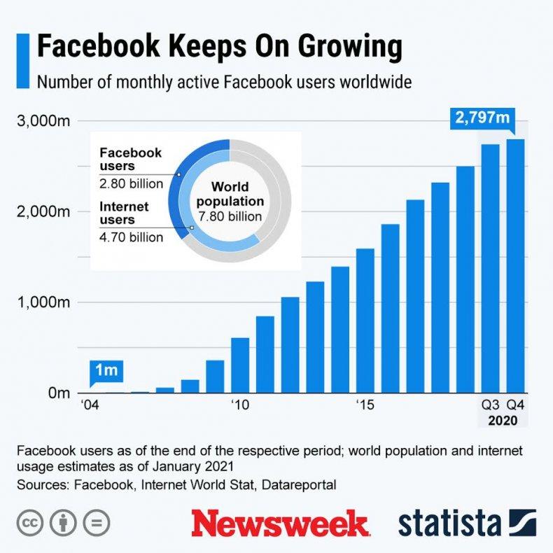 Statista Facebook - Growth