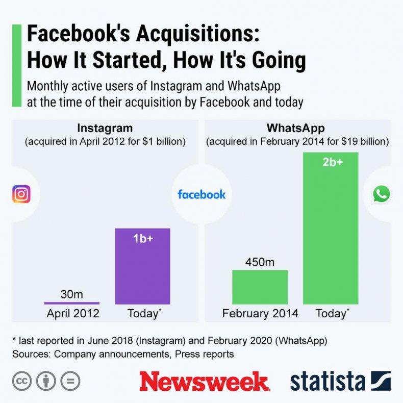 Statista Facebook - Aquisitions