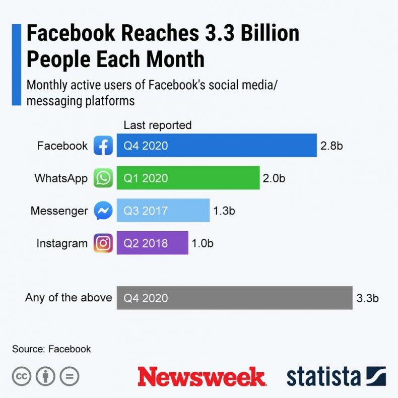 Statista Facebook - Monthly Reach