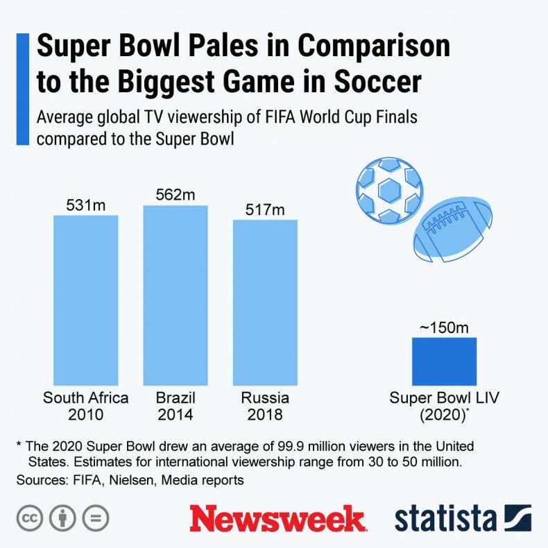 Super Bowl vs Soccer