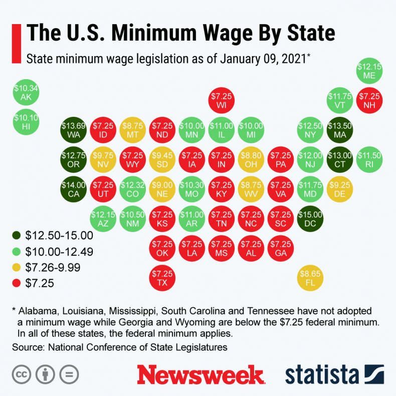 U.S. minimum wage at state level