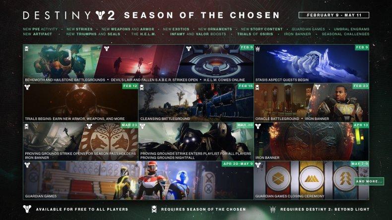 destiny 2 update season chosen