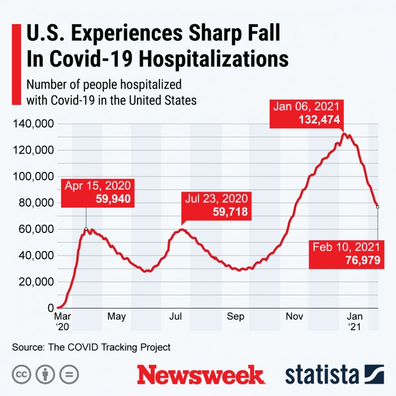 U.S. coronavirus hospitalizations - Statista