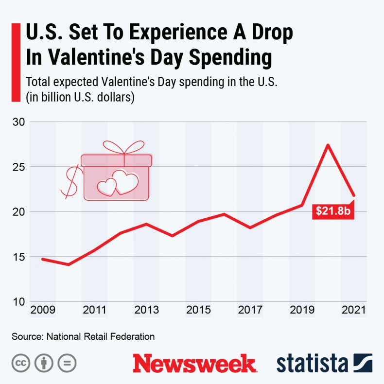St Valentine's Spending