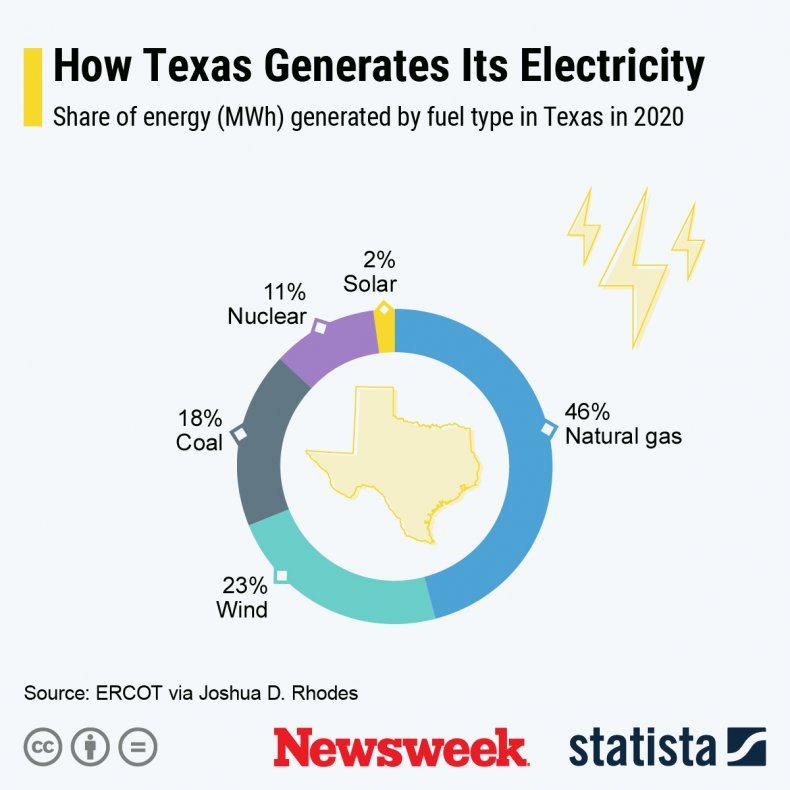 Texas electricity generation - Statista