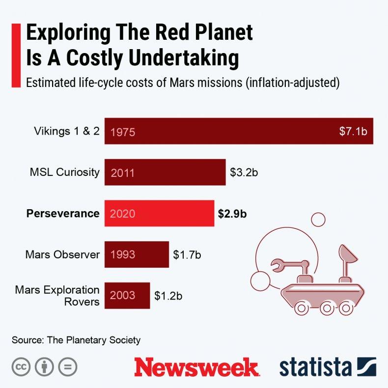 Mars mission costs