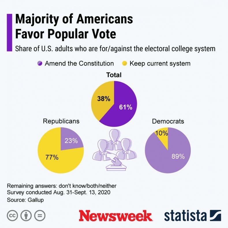 Electoral College Opinion - Statista