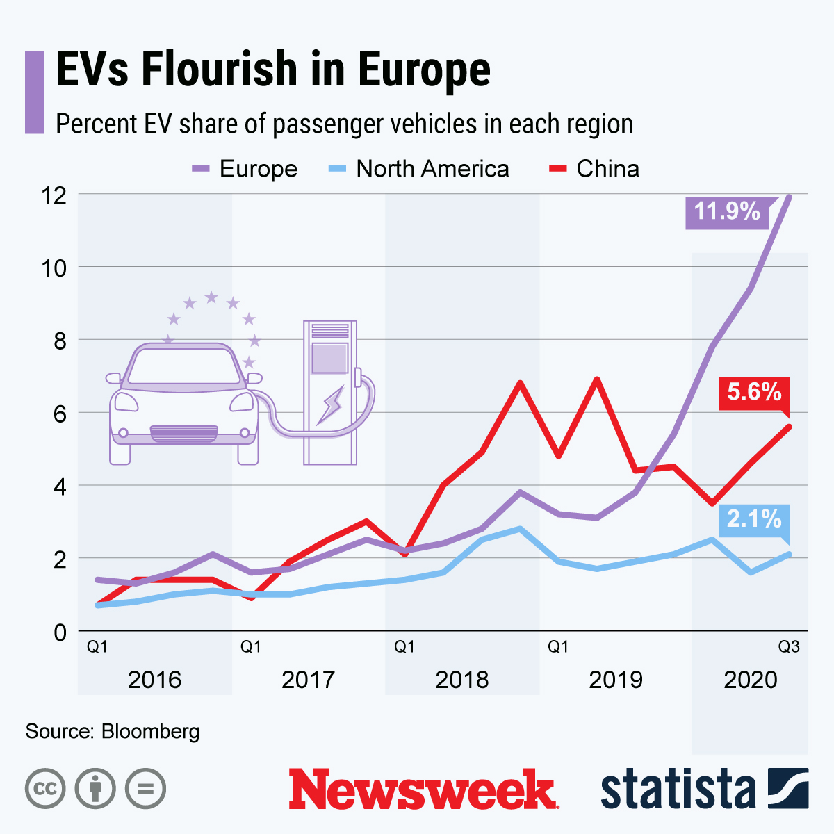 newsweek.com - Manuel Moerbach - Europe leads the way as electric vehicle revolution is underway around the world