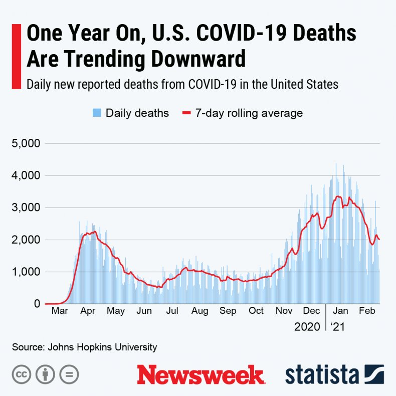 COVID Deaths Trending Down
