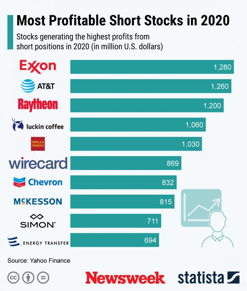 Shorts_1 Most Profitable Short Stocks