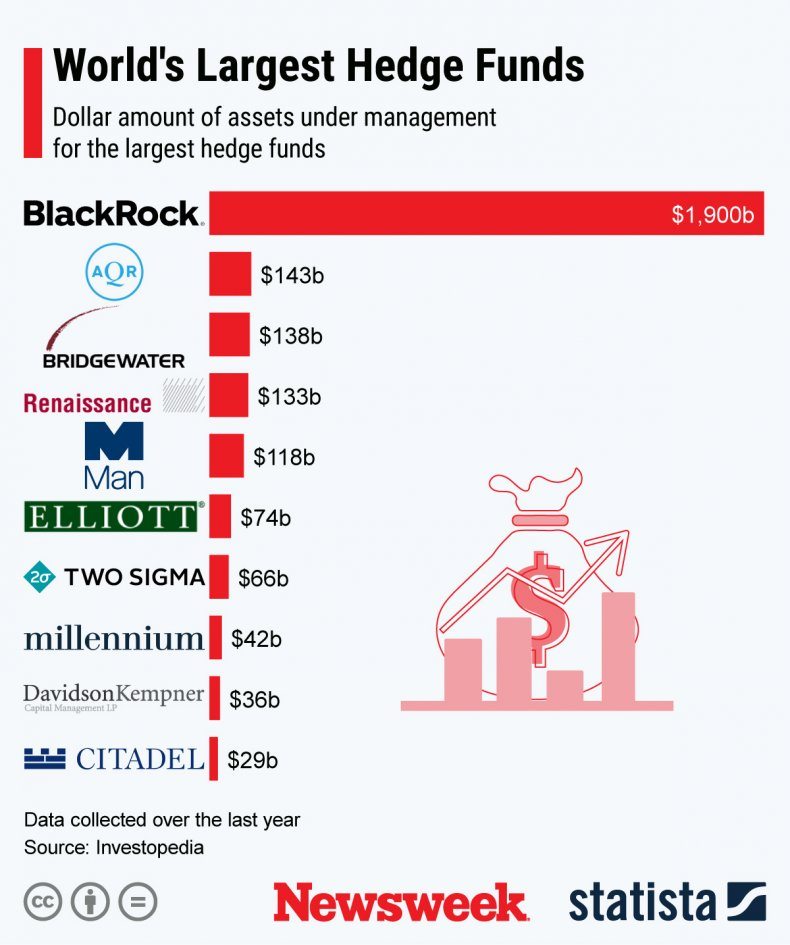 Shorts_3 Worlds Largest Hedge Funds