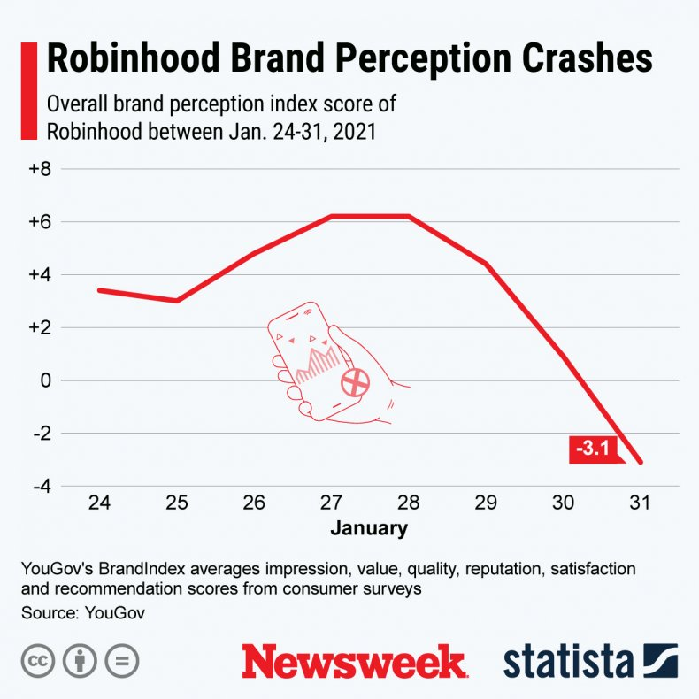 Robinhood Brand Perception Crashes Chart