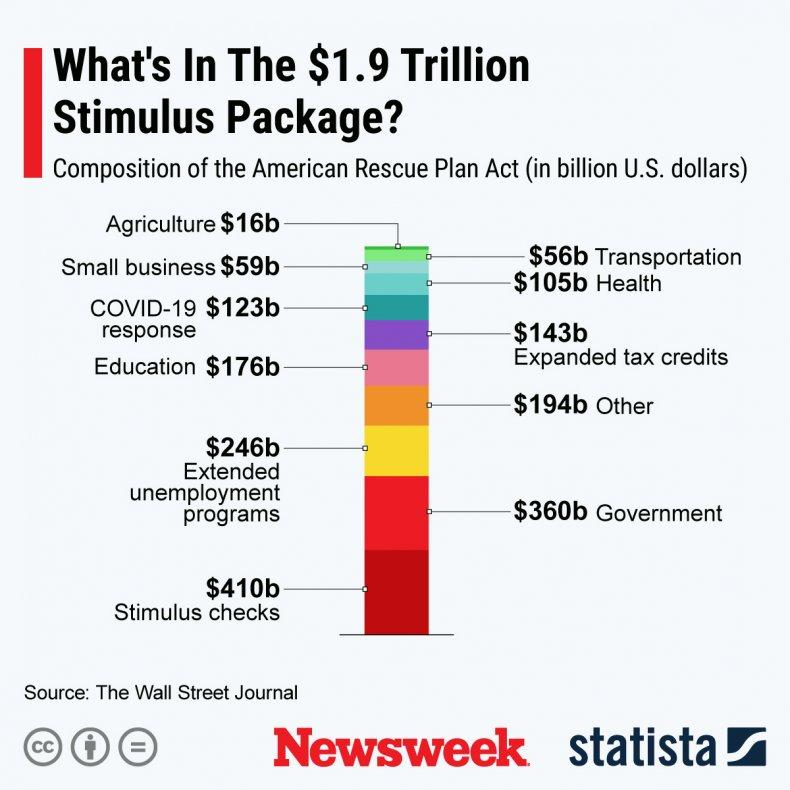 Stimulus Package 1.9tn - Statista