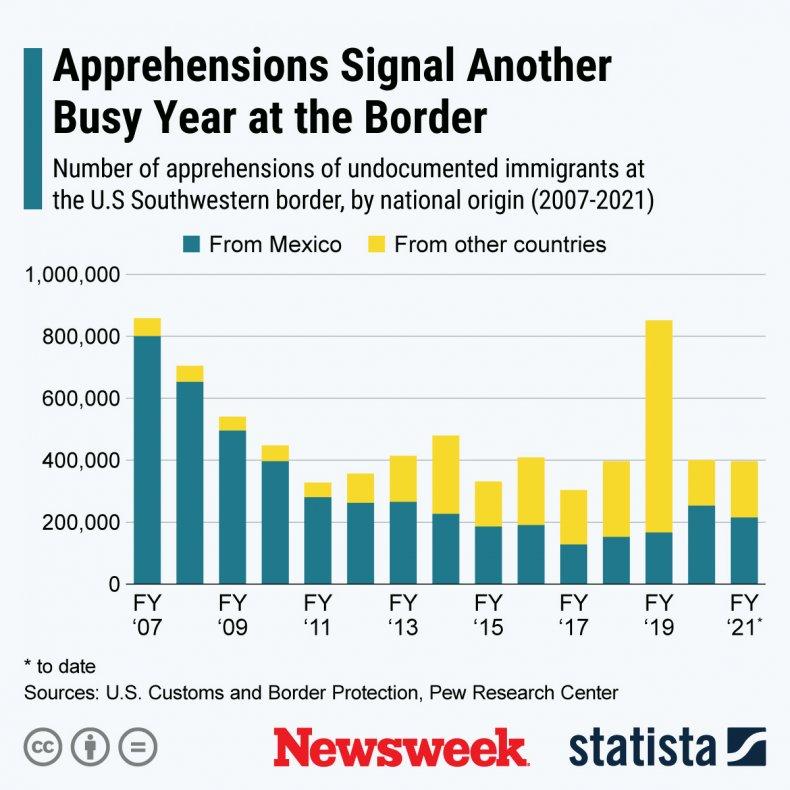 U.S. Southern Border Apprehensions - Statista