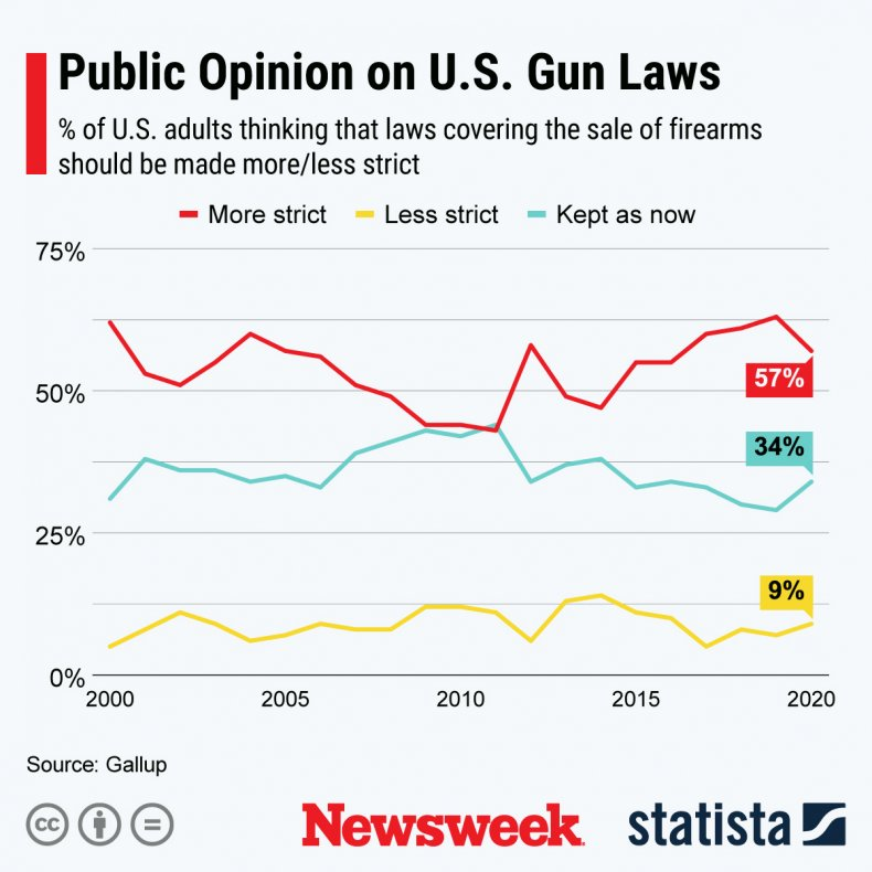 Statista graphic on gun laws