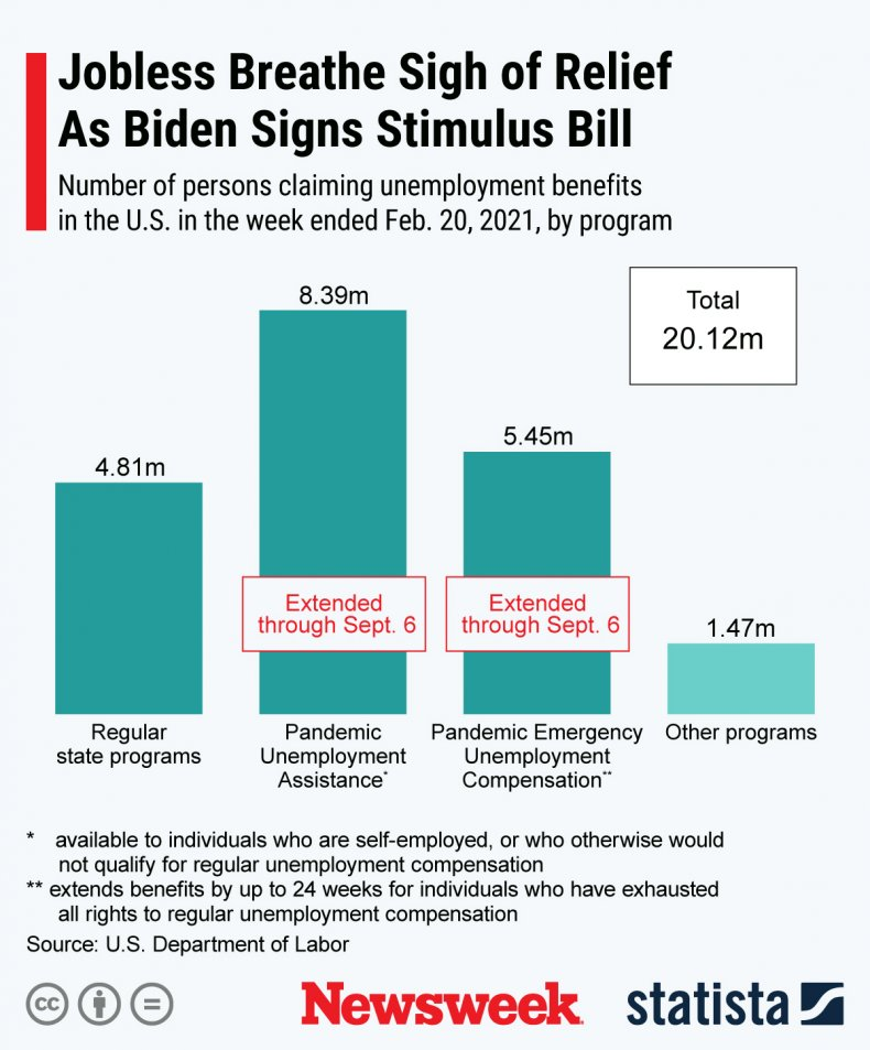 Stimulus Package Jobless Relief - Statista