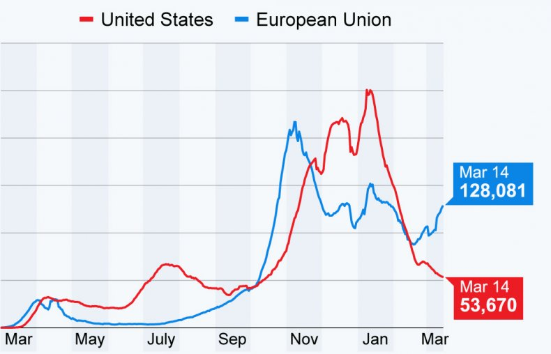 COVID spread across Europe vs U.S.