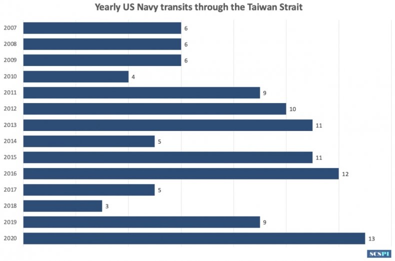Chinese Think Tank Reports on Navy Activity