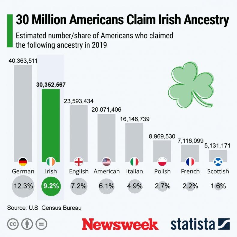 U.S. ancestry St. Patrick's Day - Statista