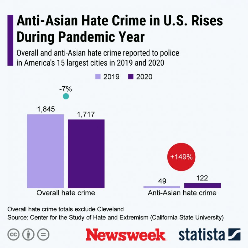 anti-asian hate crimes