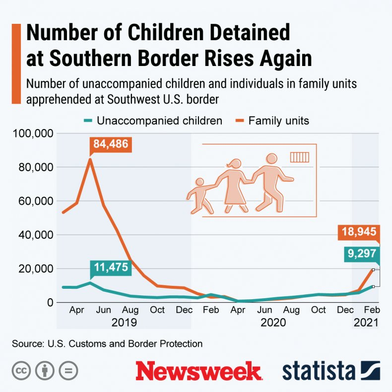 Statista infographic showing rising border detentions
