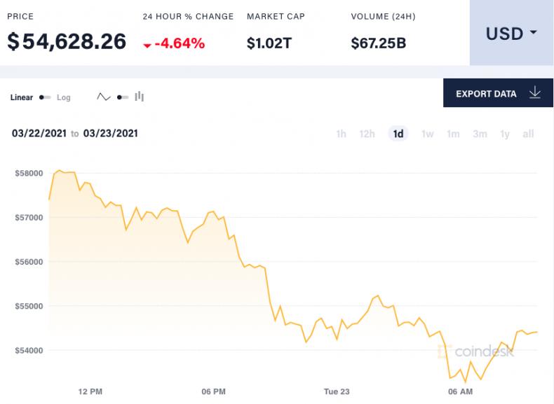 CoinDesk - bitcoin price