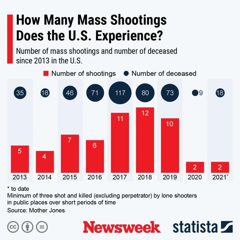 Mass shootings in U.S. - Statista