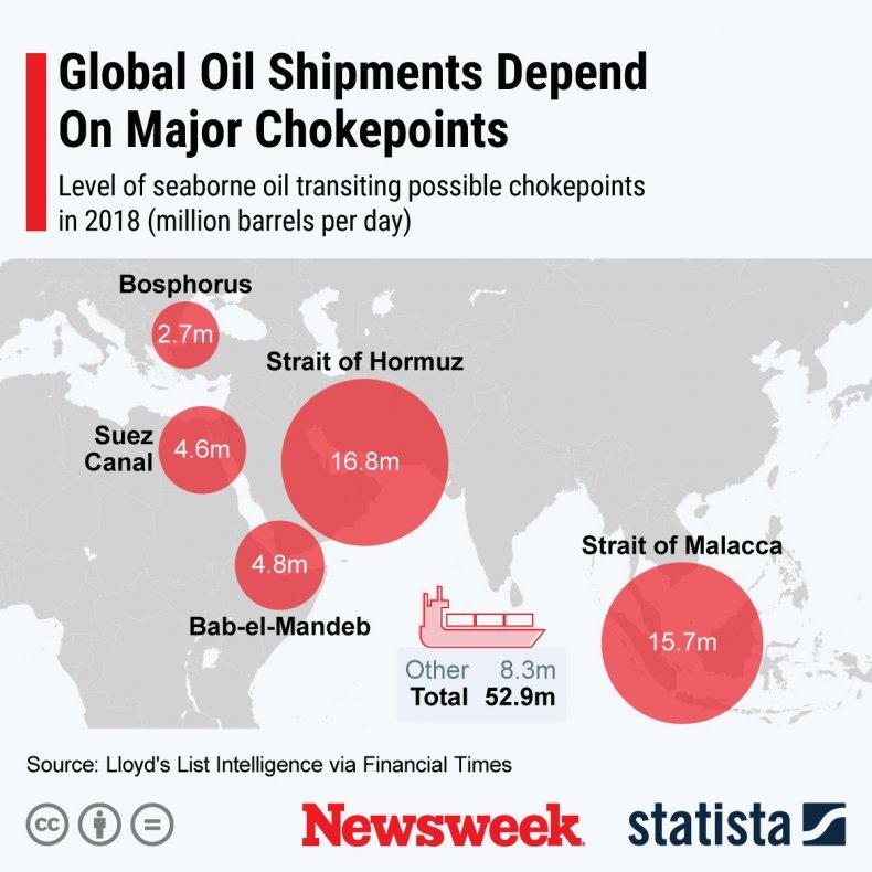 Seaborne oil transit chokepoints 2021