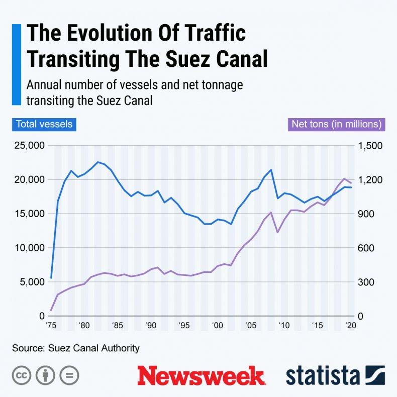 Suez Canal transit traffic