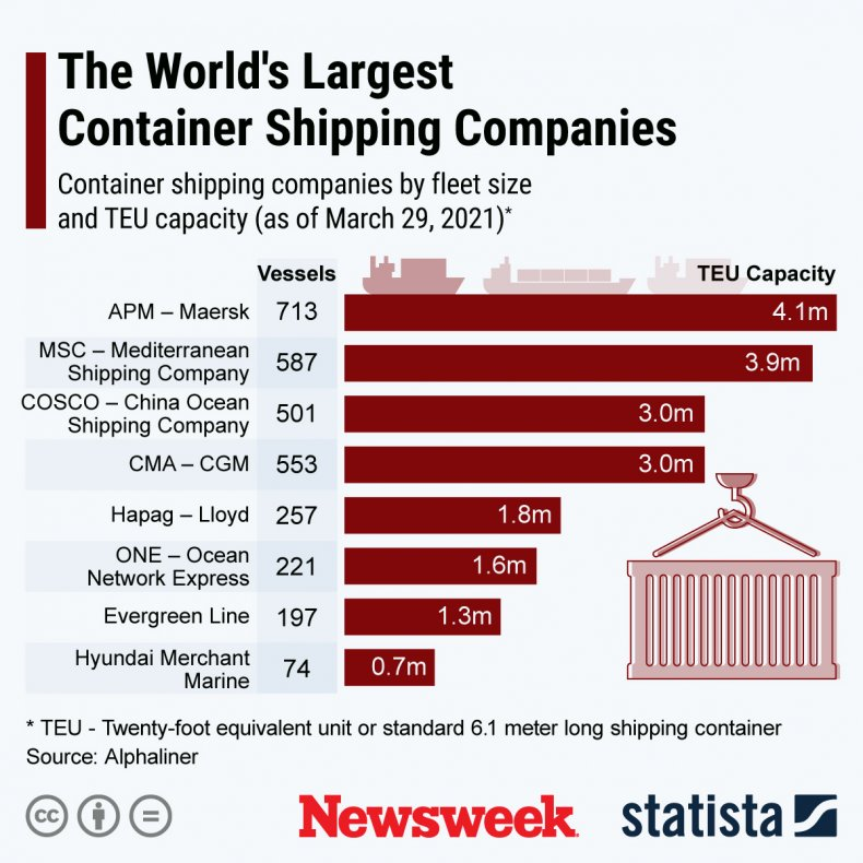 world's largest container ship companies
