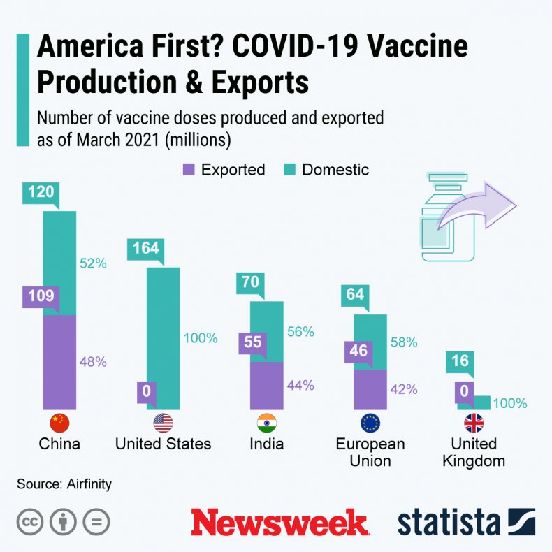America COVID vaccine production and exports