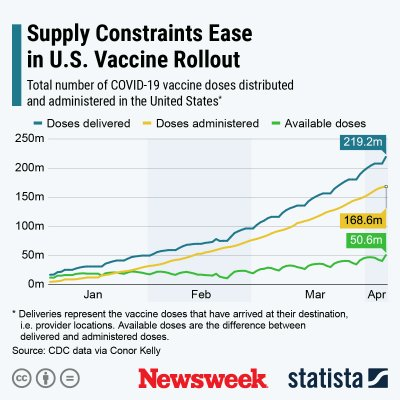 Coronavirus vaccine US supply - Statista